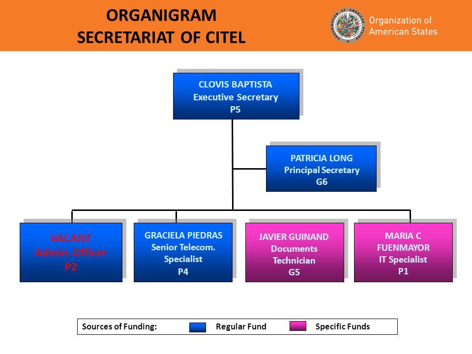 ORGANIGRAM SECRETARIAT OF CITEL CLOVIS BAPTISTA Executive Secretary P5 PATRICIA LONG Principal Secretary G6 VACANT Admin. Officer P2 GRACIELA PIEDRAS
