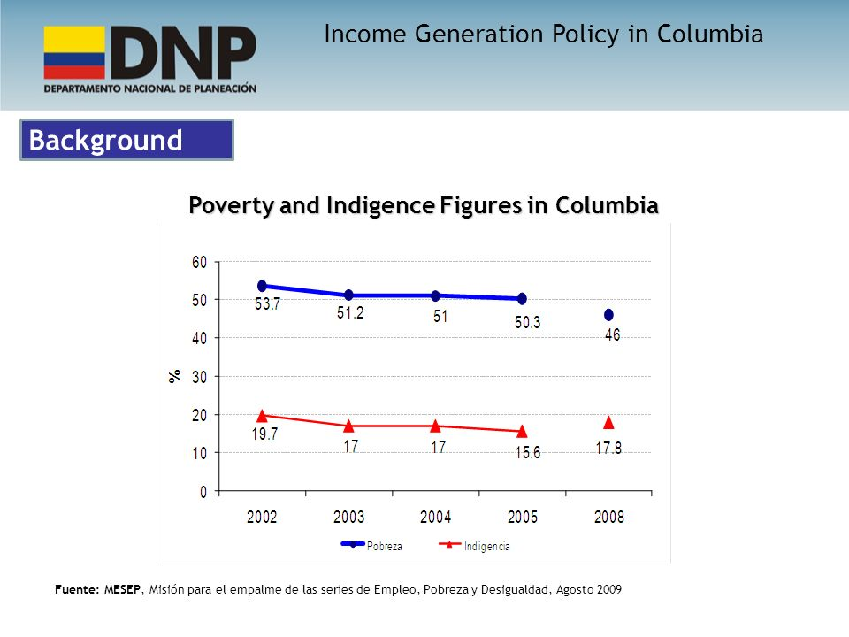Background Poverty and Indigence Figures in Columbia Fuente: MESEP, Misión para el empalme de las series de Empleo, Pobreza y Desigualdad, Agosto 2009 Income Generation Policy in Columbia