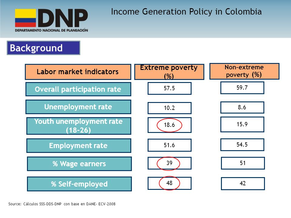 Background 13 Overall participation rate Labor market indicators Unemployment rate Employment rate Youth unemployment rate (18-26) % Wage earners % Self-employed Extreme poverty (%) Non-extreme poverty (%) Source: Cálculos SSS-DDS-DNP con base en DANE- ECV-2008 Income Generation Policy in Colombia