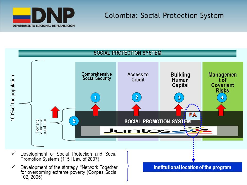Comprehensive Social Security Access to Credit Building Human Capital Managemen t of Covariant Risks SOCIAL PROMOTION SYSTEM Poor and vulnerable population 100% of the population SOCIAL PROTECTION SYSTEM F.A.