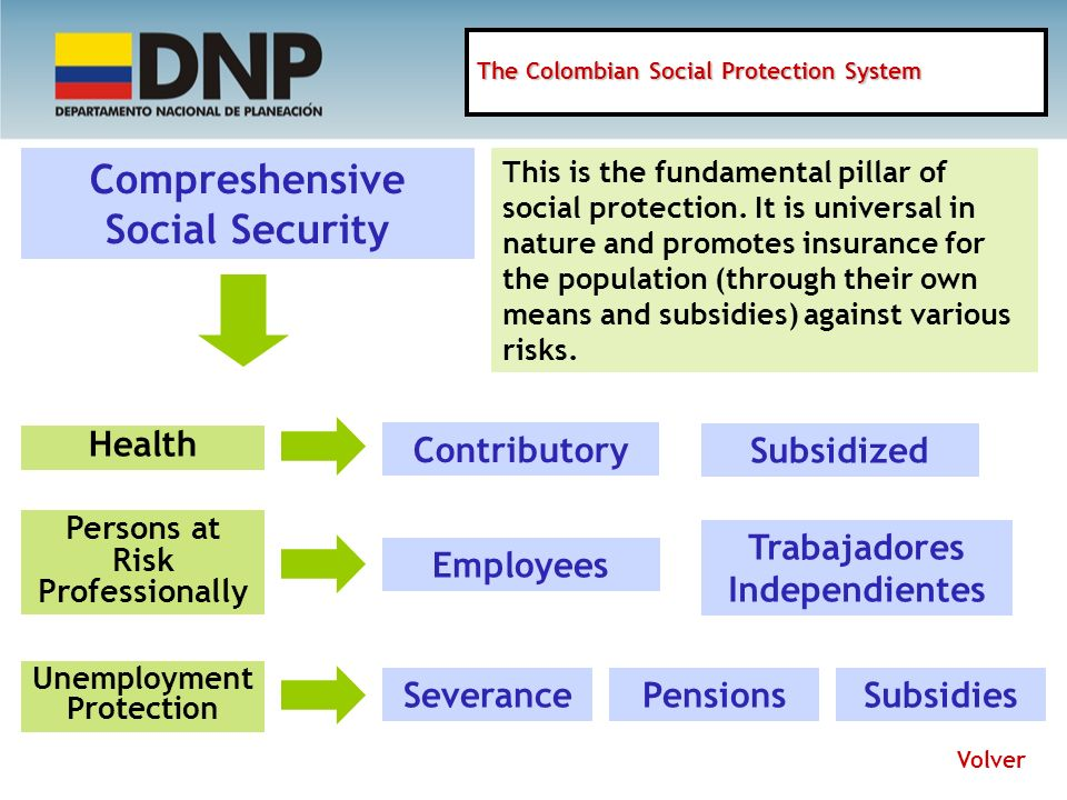 Compreshensive Social Security This is the fundamental pillar of social protection.