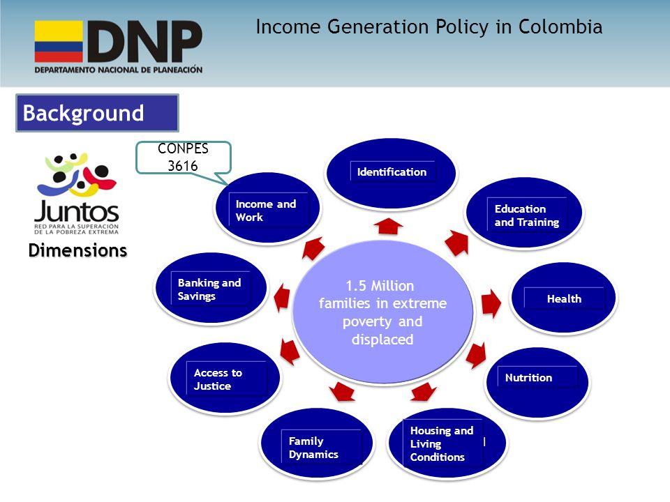 Background 1.5 Millones de familias en extrema pobreza y desplazadas Identificación Educación y capacitación SaludNutriciónHabitabilidad Dinámica fami