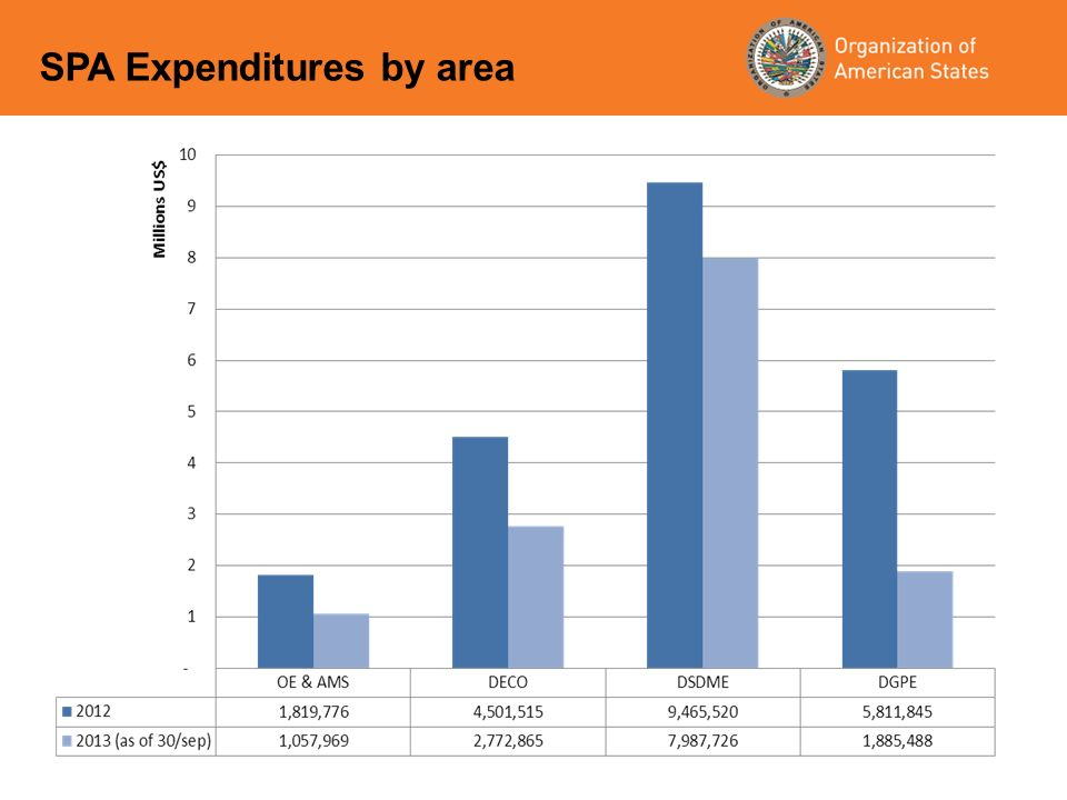 SPA Expenditures by area