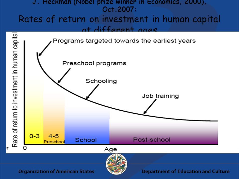 Department of Education and CultureOrganization of American States J. Heckman (Nobel prize winner in Economics, 2000), Oct.2007: Rates of return on in
