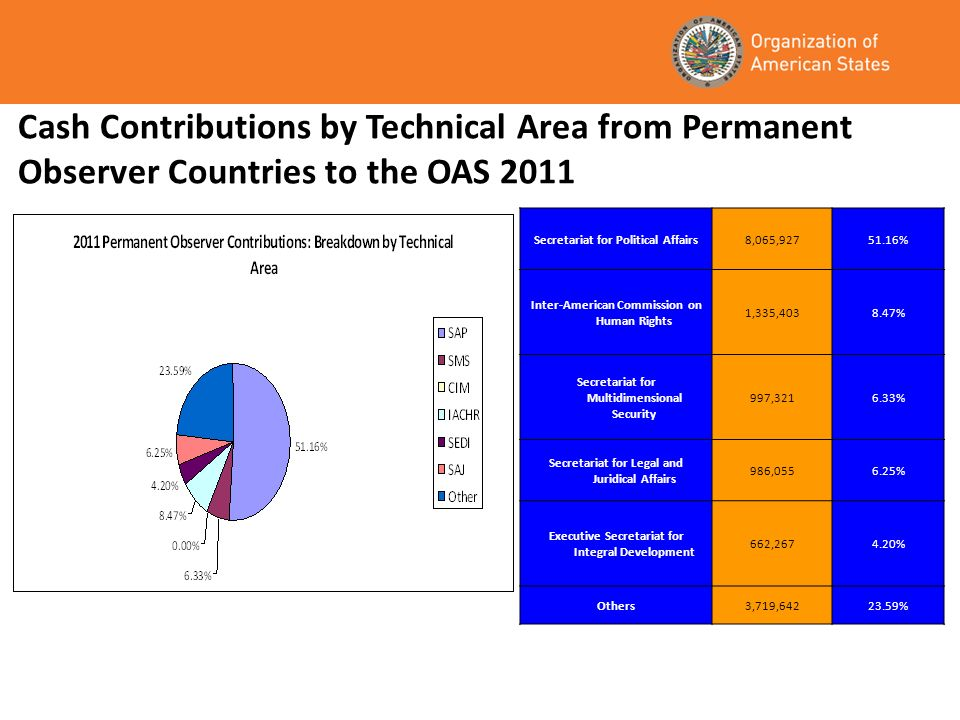 Cash Contributions by Technical Area from Permanent Observer Countries to the OAS 2011 Secretariat for Political Affairs8,065,92751.16% Inter-American Commission on Human Rights 1,335,4038.47% Secretariat for Multidimensional Security 997,3216.33% Secretariat for Legal and Juridical Affairs 986,0556.25% Executive Secretariat for Integral Development 662,2674.20% Others3,719,64223.59%