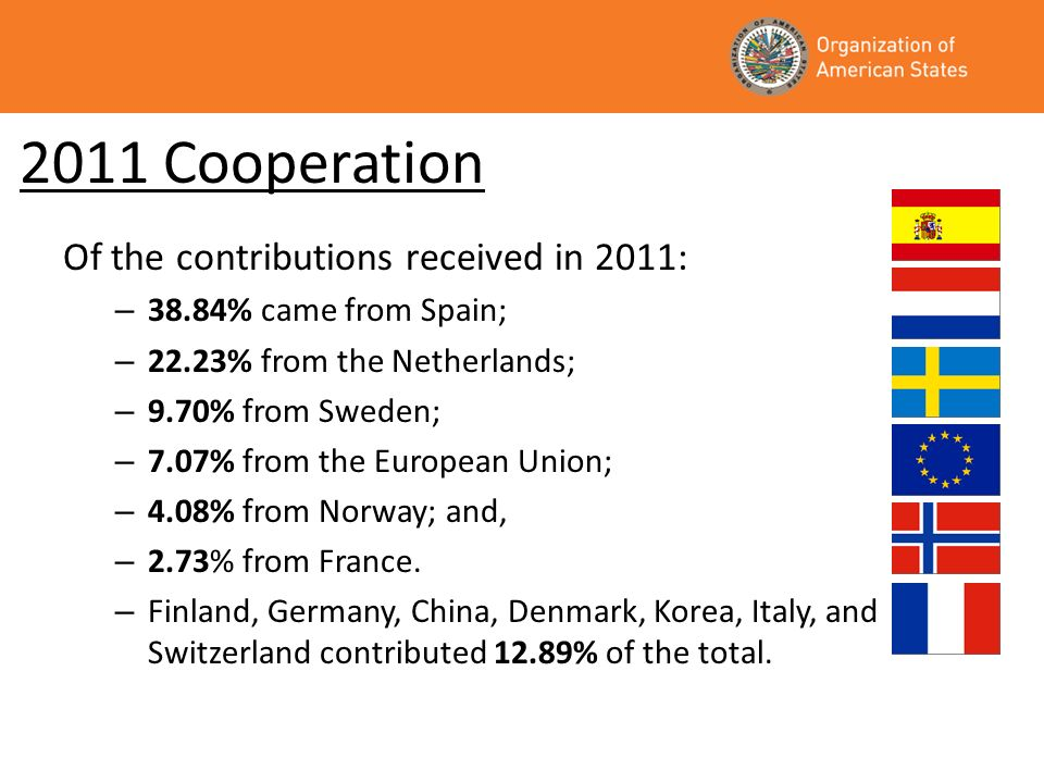 2011 Cooperation Of the contributions received in 2011: – 38.84% came from Spain; – 22.23% from the Netherlands; – 9.70% from Sweden; – 7.07% from the European Union; – 4.08% from Norway; and, – 2.73% from France.