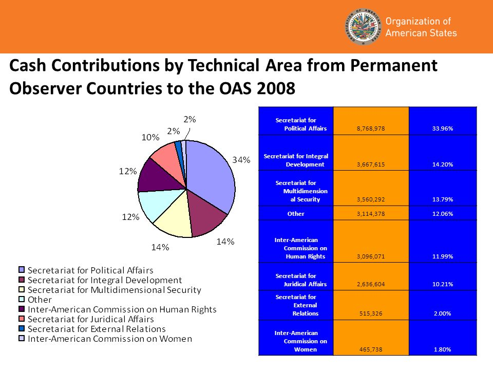 Cash Contributions by Technical Area from Permanent Observer Countries to the OAS 2008 Secretariat for Political Affairs8,768, % Secretariat for Integral Development3,667, % Secretariat for Multidimension al Security3,560, % Other3,114, % Inter-American Commission on Human Rights3,096, % Secretariat for Juridical Affairs2,636, % Secretariat for External Relations515, % Inter-American Commission on Women465, %