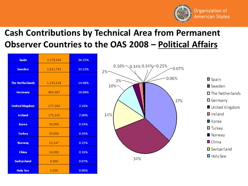 Cash Contributions by Technical Area from Permanent Observer Countries to the OAS 2008 – Political Affairs Spain3,178,54436.25% Sweden2,912,79333.22% The Netherlands1,234,52814.08% Germany883,58710.08% United Kingdom277,1643.16% Ireland175,2152.00% Korea30,0000.34% Turkey30,0000.34% Norway22,1470.25% China14,0000.16% Switzerland6,0000.07% Holy See5,0000.06%