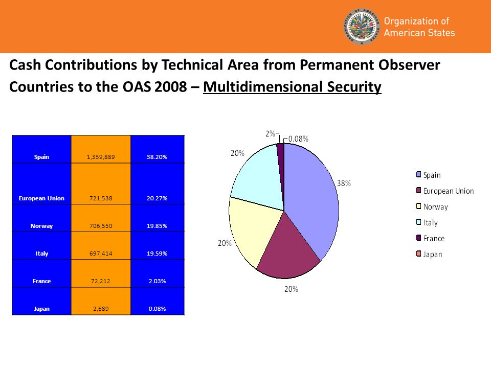 Cash Contributions by Technical Area from Permanent Observer Countries to the OAS 2008 – Multidimensional Security Spain1,359, % European Union721, % Norway706, % Italy697, % France72, % Japan2, %