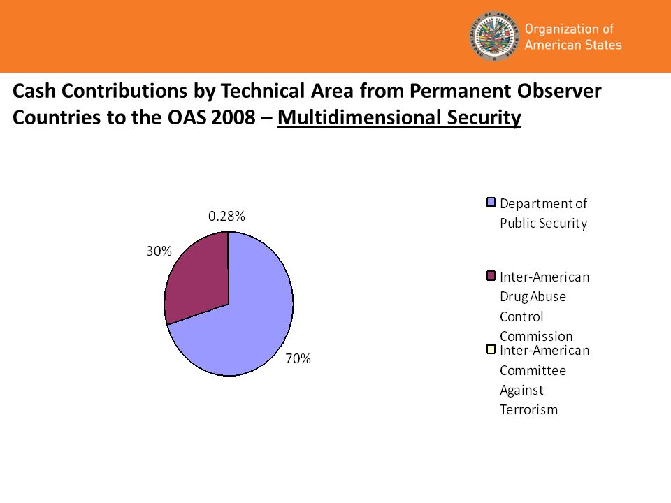 Cash Contributions by Technical Area from Permanent Observer Countries to the OAS 2008 – Multidimensional Security