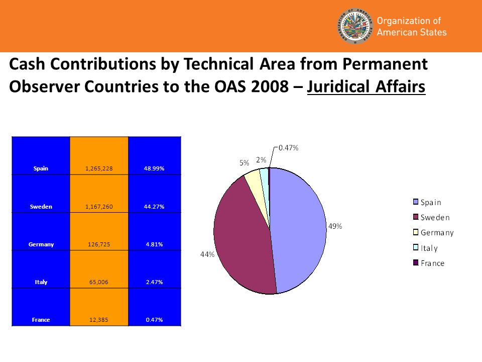 Cash Contributions by Technical Area from Permanent Observer Countries to the OAS 2008 – Juridical Affairs Spain1,265,22848.99% Sweden1,167,26044.27% Germany126,7254.81% Italy65,0062.47% France12,3850.47%
