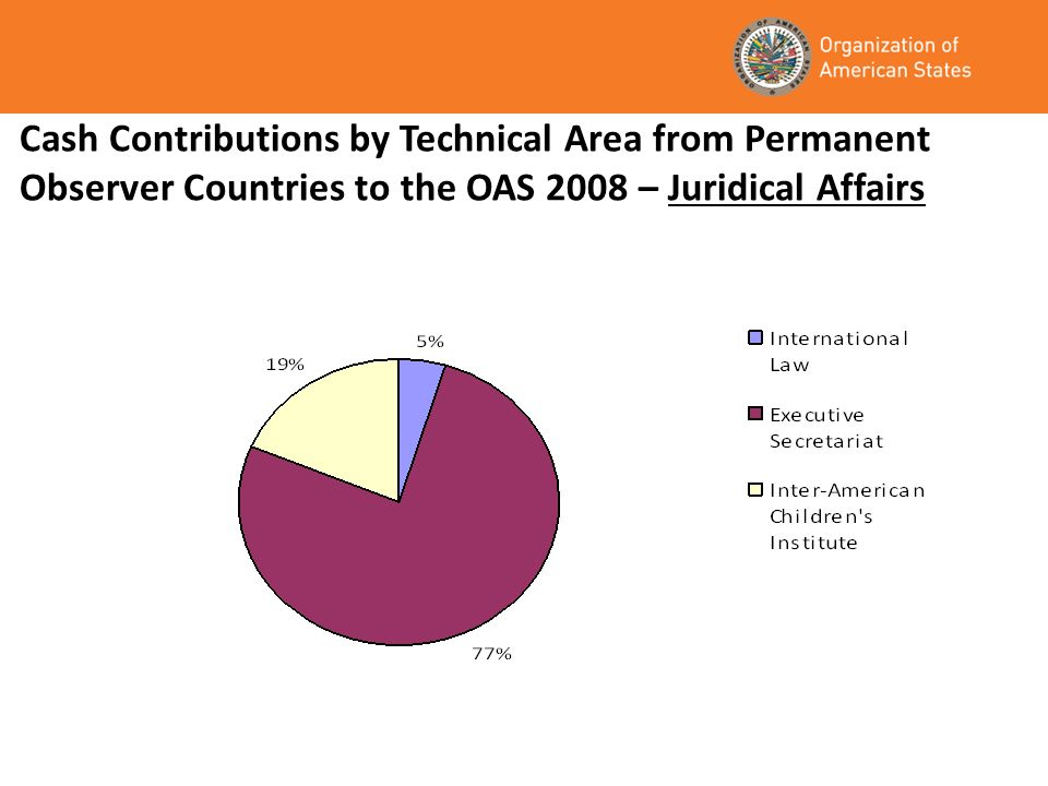 Cash Contributions by Technical Area from Permanent Observer Countries to the OAS 2008 – Juridical Affairs