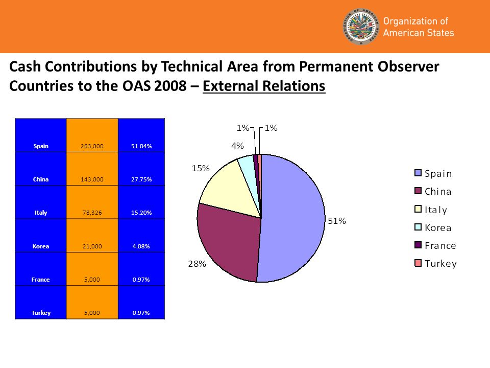 Cash Contributions by Technical Area from Permanent Observer Countries to the OAS 2008 – External Relations Spain263,00051.04% China143,00027.75% Italy78,32615.20% Korea21,0004.08% France5,0000.97% Turkey5,0000.97%