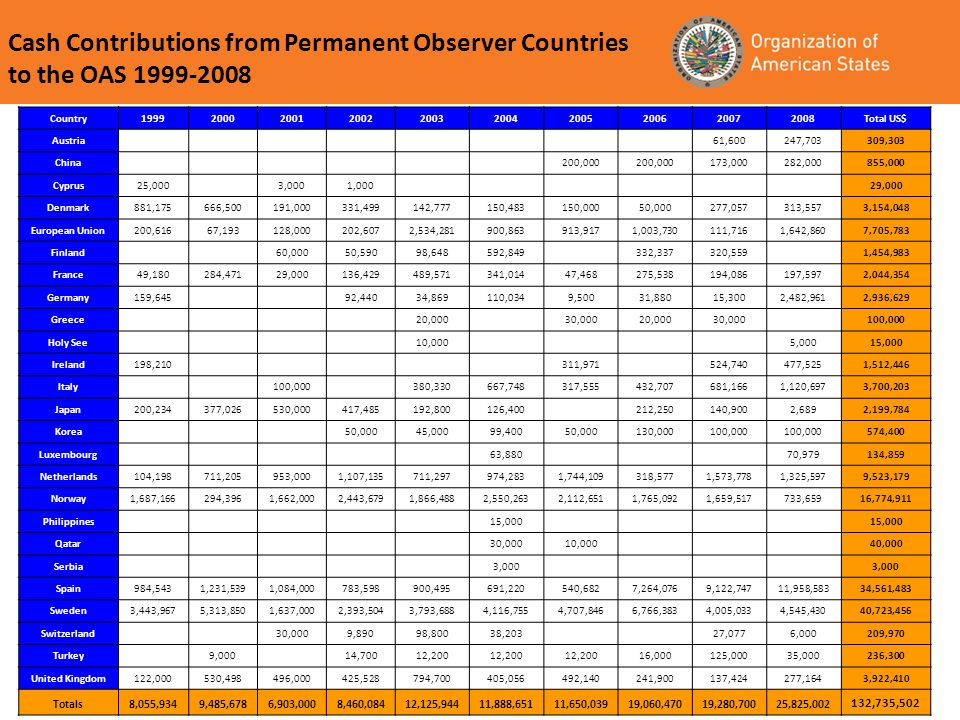 Cash Contributions from Permanent Observer Countries to the OAS Country Total US$ Austria 61,600247,703309,303 China 200, ,000282,000855,000 Cyprus25,000 3,0001,000 29,000 Denmark881,175666,500191,000331,499142,777150,483150,00050,000277,057313,5573,154,048 European Union200,61667,193128,000202,6072,534,281900,863913,9171,003,730111,7161,642,8607,705,783 Finland 60,00050,59098,648592, ,337320,559 1,454,983 France49,180284,47129,000136,429489,571341,01447,468275,538194,086197,5972,044,354 Germany159,645 92,44034,869110,0349,50031,88015,3002,482,9612,936,629 Greece 20,000 30,00020,00030, ,000 Holy See 10,000 5,00015,000 Ireland198, , ,740477,5251,512,446 Italy 100, ,330667,748317,555432,707681,1661,120,6973,700,203 Japan200,234377,026530,000417,485192,800126, ,250140,9002,6892,199,784 Korea 50,00045,00099,40050,000130,000100, ,400 Luxembourg 63,880 70,979134,859 Netherlands104,198711,205953,0001,107,135711,297974,2831,744,109318,5771,573,7781,325,5979,523,179 Norway1,687,166294,3961,662,0002,443,6791,866,4882,550,2632,112,6511,765,0921,659,517733,65916,774,911 Philippines 15,000 Qatar 30,00010,000 40,000 Serbia 3,000 Spain984,5431,231,5391,084,000783,598900,495691,220540,6827,264,0769,122,74711,958,58334,561,483 Sweden3,443,9675,313,8501,637,0002,393,5043,793,6884,116,7554,707,8466,766,3834,005,0334,545,43040,723,456 Switzerland 30,0009,89098,80038,203 27,0776,000209,970 Turkey 9,000 14,70012,200 16,000125,00035,000236,300 United Kingdom122,000530,498496,000425,528794,700405,056492,140241,900137,424277,1643,922,410 Totals8,055,9349,485,6786,903,0008,460,08412,125,94411,888,65111,650,03919,060,47019,280,70025,825, ,735,502