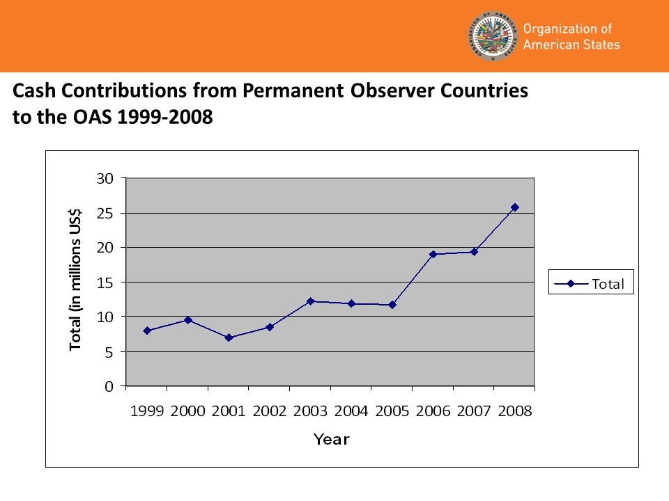 In-kind Contributions from Permanent Observer Countries to the OAS 1999-2008 Country1999200020012002200320042005200620072008Total US$ China 5,460 France42,320 8,000193,200103,360140,00096,0003,00033,000 618,880 Germany 6,732 Italy 10,00054,000 15,000 79,000 Israel350,000182,625390,000 11,46513,600 54,000348,0001,349,690 Korea82,000110,757178,00093,323103,360140,00096,000150,00080,000 1,033,440 Romania20,000 Russia 165,000 Spain503,250630,000575,000592,505238,4021,118,841 485,171583,924 4,727,093 Switzerland 63,500 Thailand 29,100 Totals997,570933,3821,370,000879,028456,5871,456,541192,000638,171821,156354,7328,022,203