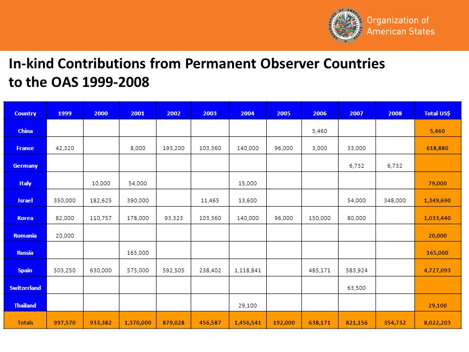 In-kind Contributions from Permanent Observer Countries to the OAS Country Total US$ China 5,460 France42,320 8,000193,200103,360140,00096,0003,00033, ,880 Germany 6,732 Italy 10,00054,000 15,000 79,000 Israel350,000182,625390,000 11,46513,600 54,000348,0001,349,690 Korea82,000110,757178,00093,323103,360140,00096,000150,00080,000 1,033,440 Romania20,000 Russia 165,000 Spain503,250630,000575,000592,505238,4021,118, ,171583,924 4,727,093 Switzerland 63,500 Thailand 29,100 Totals997,570933,3821,370,000879,028456,5871,456,541192,000638,171821,156354,7328,022,203