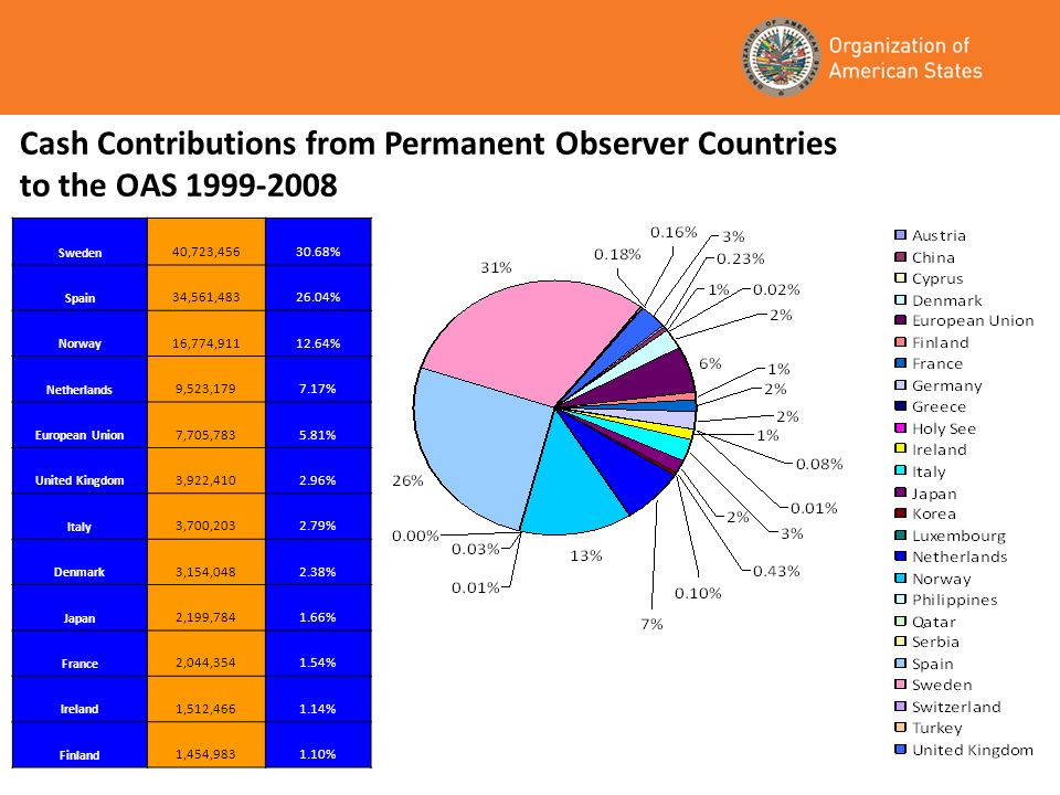 Cash Contributions from Permanent Observer Countries to the OAS 1999-2008 Sweden 40,723,45630.68% Spain 34,561,48326.04% Norway 16,774,91112.64% Netherlands 9,523,1797.17% European Union 7,705,7835.81% United Kingdom 3,922,4102.96% Italy 3,700,2032.79% Denmark 3,154,0482.38% Japan 2,199,7841.66% France 2,044,3541.54% Ireland 1,512,4661.14% Finland 1,454,9831.10%