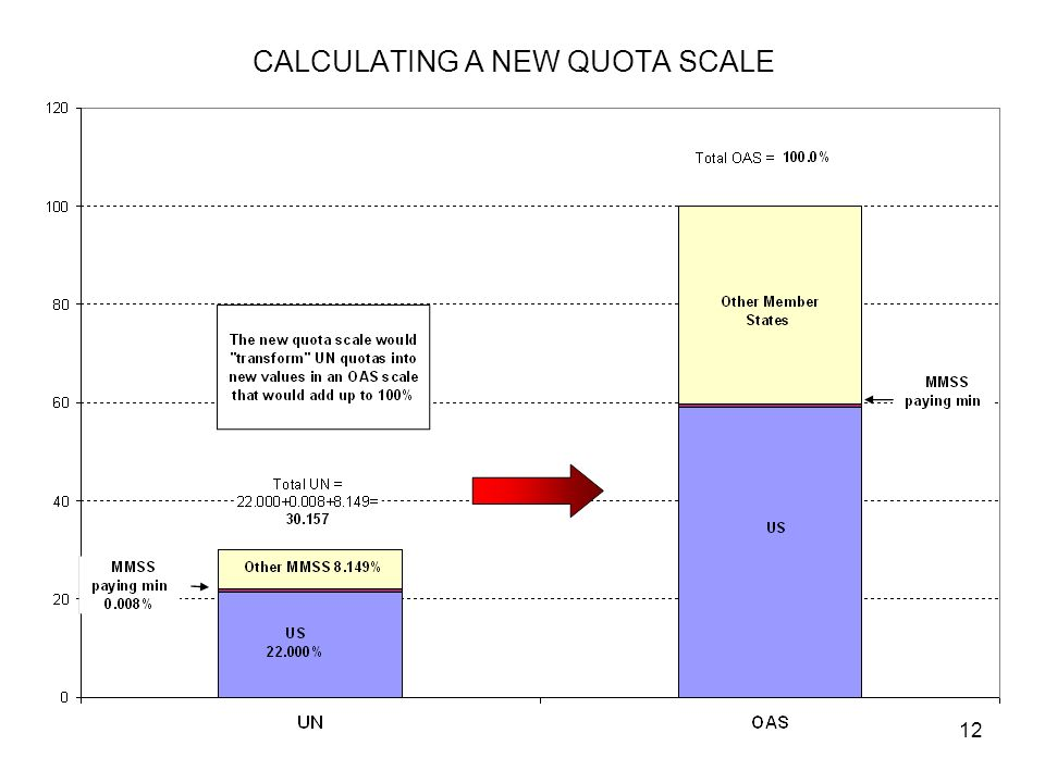 12 CALCULATING A NEW QUOTA SCALE