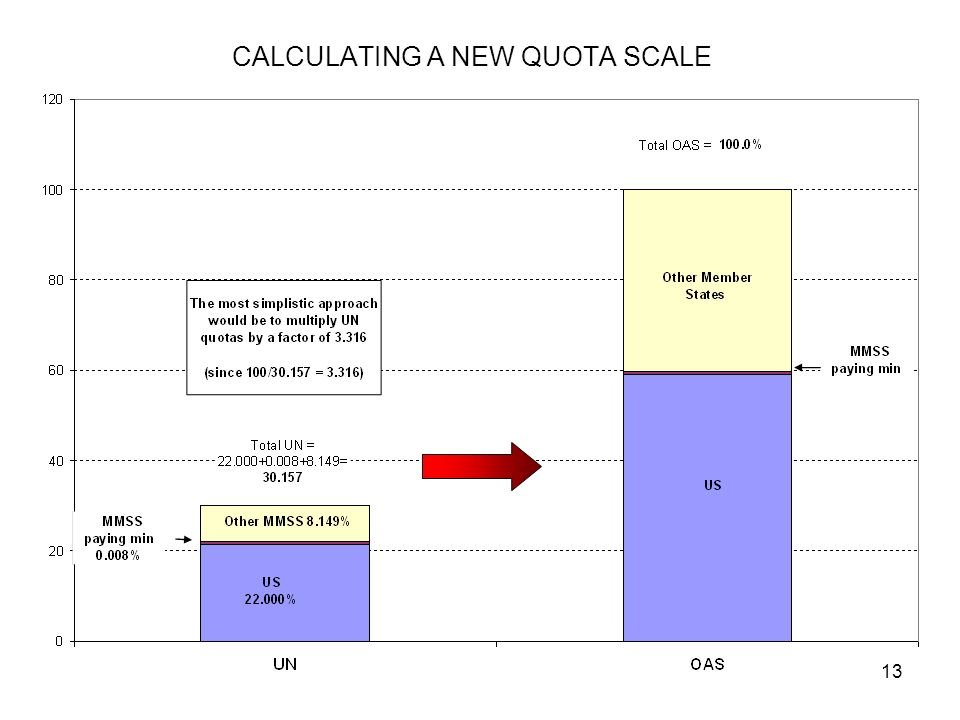 13 CALCULATING A NEW QUOTA SCALE