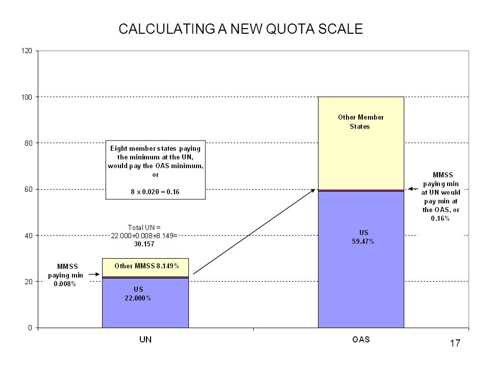 17 CALCULATING A NEW QUOTA SCALE