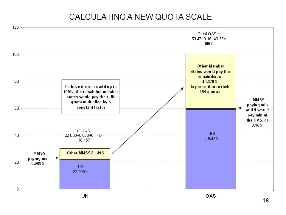 18 CALCULATING A NEW QUOTA SCALE