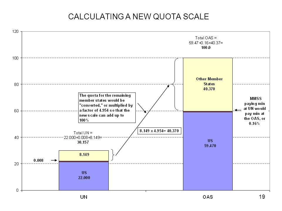 19 CALCULATING A NEW QUOTA SCALE