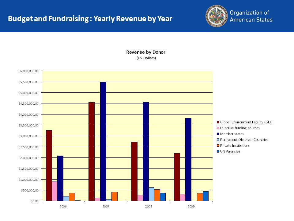 Capacity Building and Institutional Strengthening: Accomplishments Budget and Fundraising : Yearly Revenue by Year