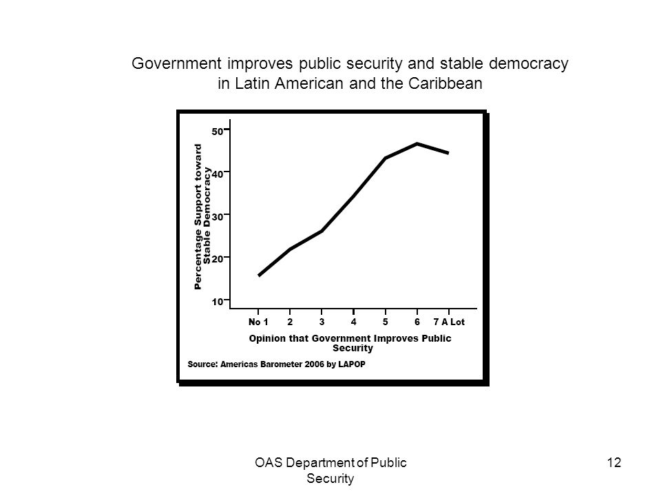 OAS Department of Public Security 12 Government improves public security and stable democracy in Latin American and the Caribbean