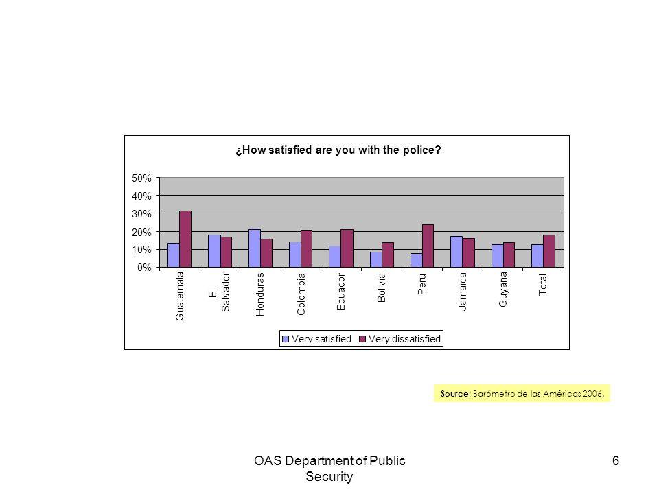 OAS Department of Public Security 6 Source : Barómetro de las Américas 2006. ¿How satisfied are you with the police? 0% 10% 20% 30% 40% 50% Guatemala