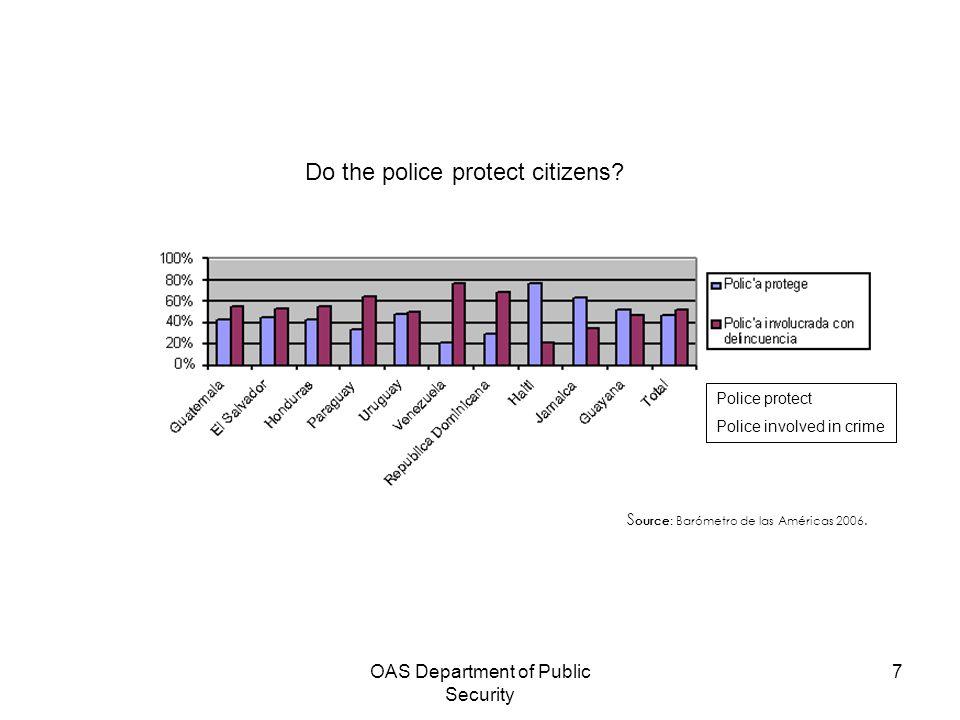 OAS Department of Public Security 7 S ource : Barómetro de las Américas 2006. Do the police protect citizens? Police protect Police involved in crime