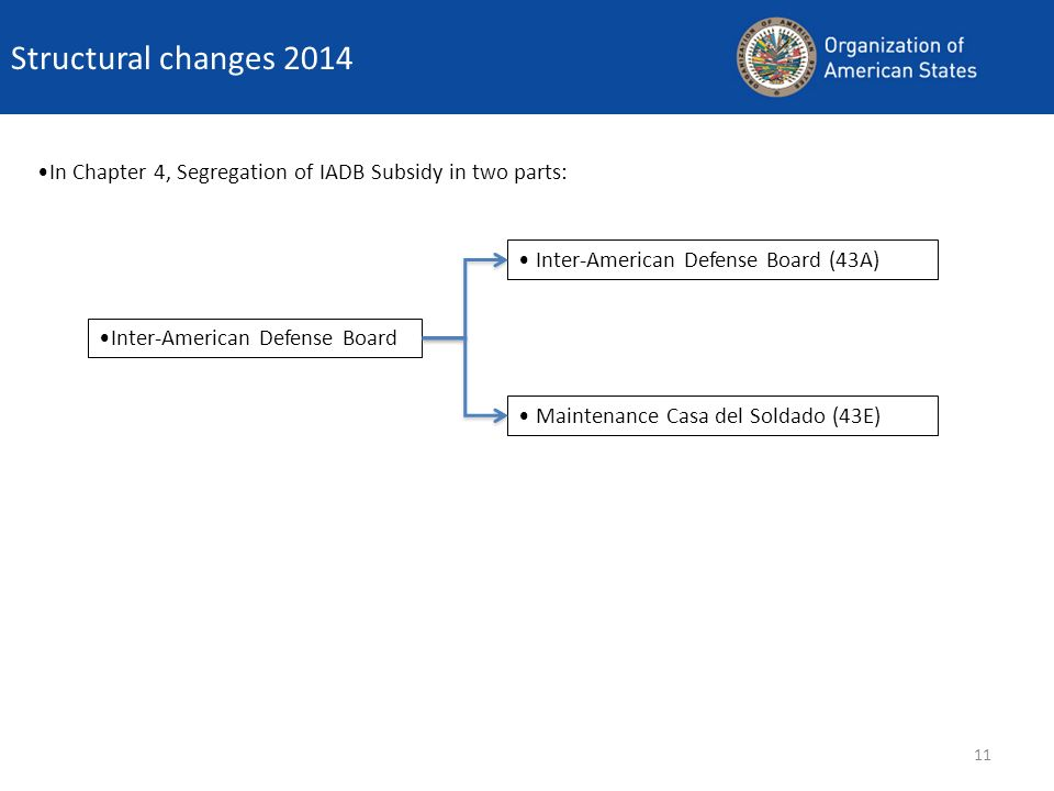 11 Structural changes 2014 In Chapter 4, Segregation of IADB Subsidy in two parts: Inter-American Defense Board (43A) Maintenance Casa del Soldado (43