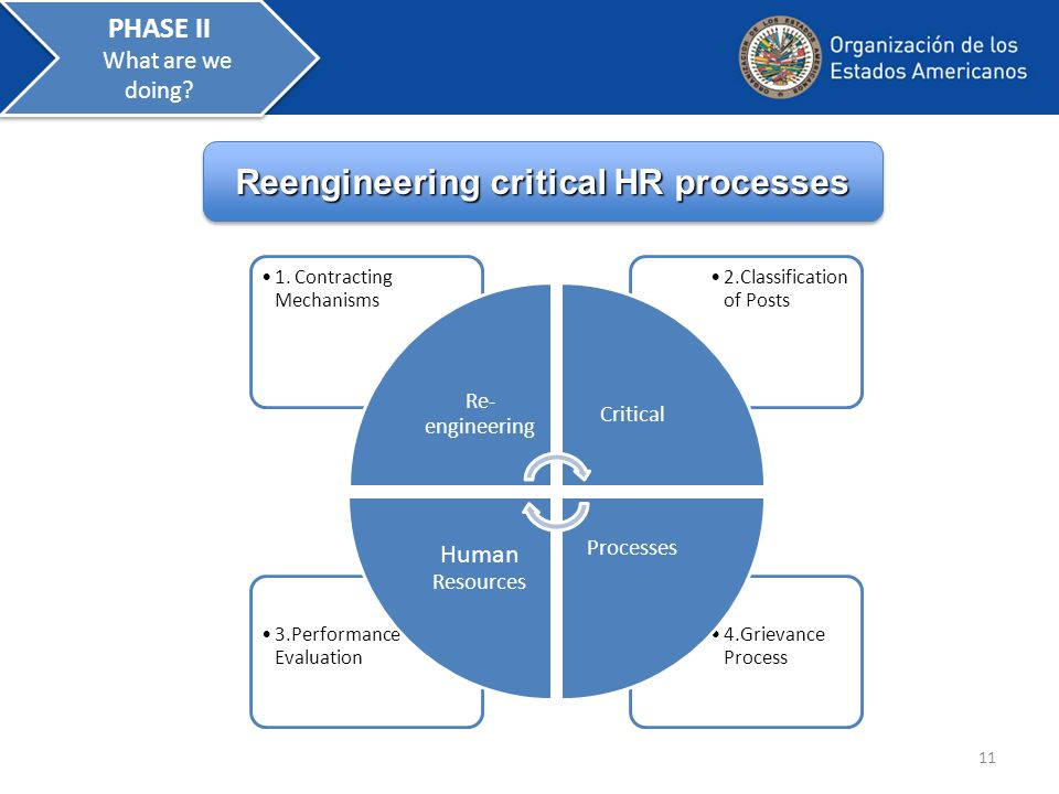 11 Reengineering critical HR processes Reengineering critical HR processes Reengineering critical HR processes Reengineering critical HR processes PHASE II What are we doing.
