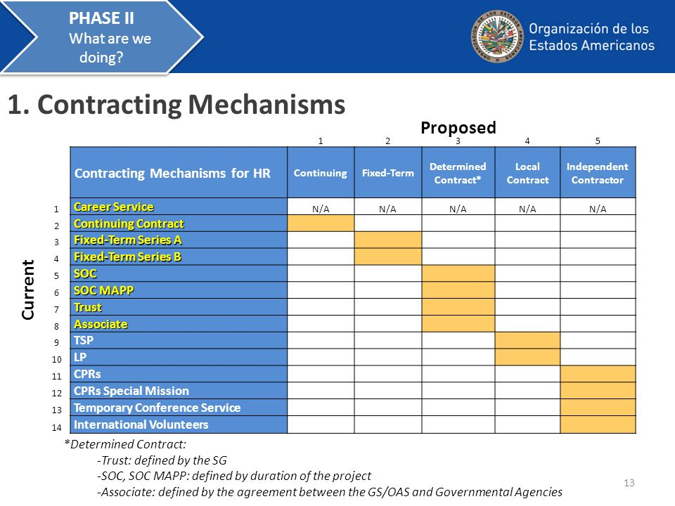 1. Contracting Mechanisms 12345 Contracting Mechanisms for HR ContinuingFixed-Term Determined Contract* Local Contract Independent Contractor 1 Career