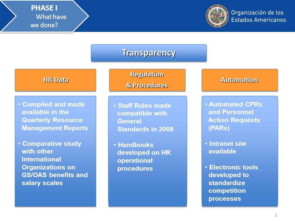TransparencyTransparency HR Data HR Data Regulation & Procedures Regulation AutomationAutomation Automated CPRs and Personnel Action Requests (PARs) Intranet site available Electronic tools developed to standardize competition processes Automated CPRs and Personnel Action Requests (PARs) Intranet site available Electronic tools developed to standardize competition processes Compiled and made available in the Quarterly Resource Management Reports Comparative study with other International Organizations on GS/OAS benefits and salary scales Compiled and made available in the Quarterly Resource Management Reports Comparative study with other International Organizations on GS/OAS benefits and salary scales Staff Rules made compatible with General Standards in 2008 Handbooks developed on HR operational procedures 5 PHASE I What have we done