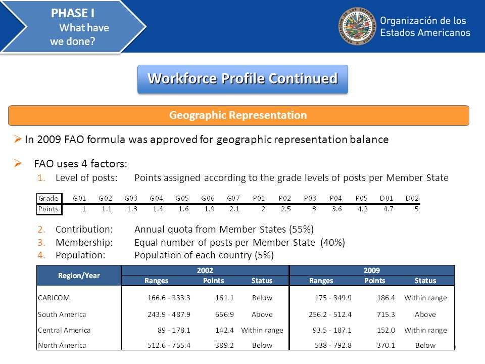 In 2009 FAO formula was approved for geographic representation balance Workforce Profile Continued Geographic Representation FAO uses 4 factors: 1.Level of posts:Points assigned according to the grade levels of posts per Member State 2.Contribution: Annual quota from Member States (55%) 3.Membership: Equal number of posts per Member State (40%) 4.Population: Population of each country (5%) 9 PHASE I What have we done