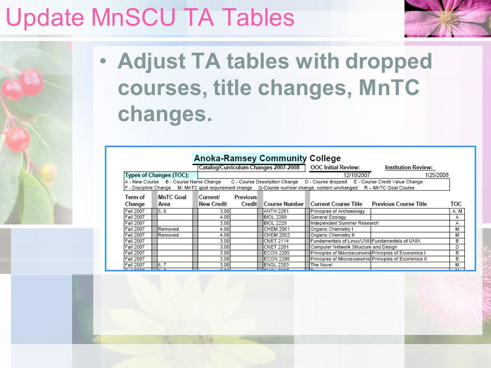 Update MnSCU TA Tables Adjust TA tables with dropped courses, title changes, MnTC changes.