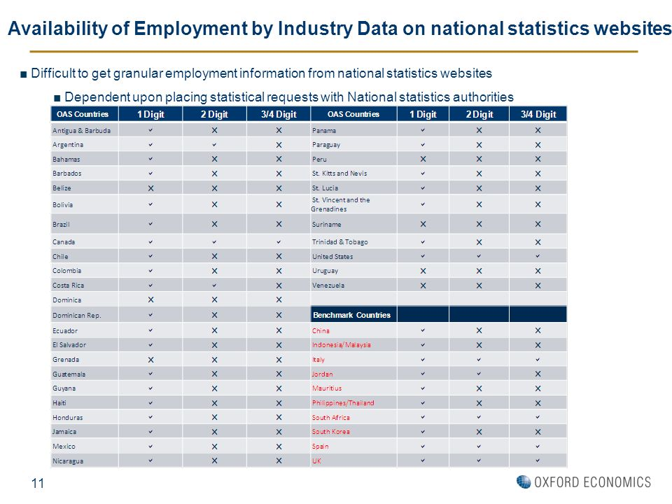 11 Availability of Employment by Industry Data on national statistics websites Difficult to get granular employment information from national statisti