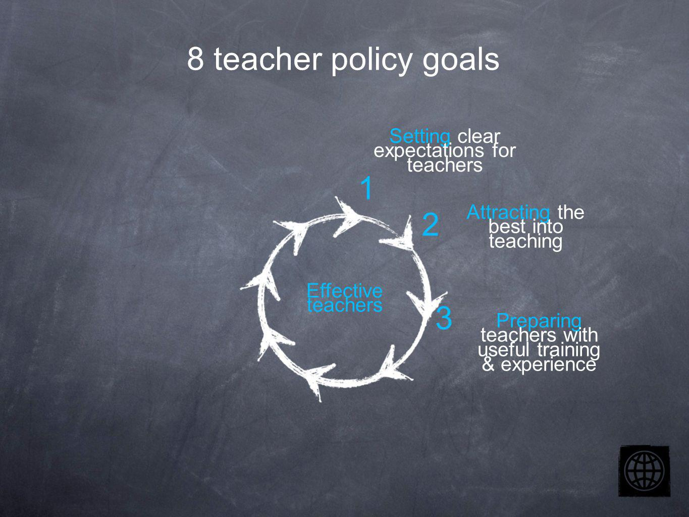 Setting clear expectations for teachers Attracting the best into teaching Preparing teachers with useful training & experience Effective teachers 2 3 1 8 teacher policy goals
