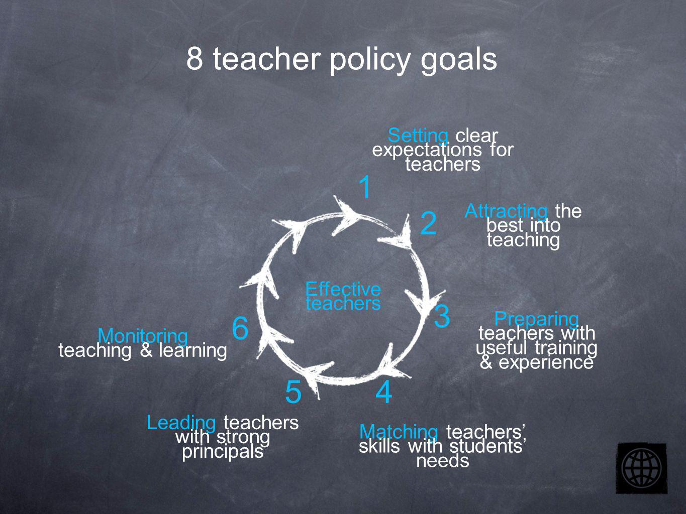 Setting clear expectations for teachers Attracting the best into teaching Preparing teachers with useful training & experience Effective teachers Matching teachers skills with students needs Leading teachers with strong principals Monitoring teaching & learning 2 3 4 1 5 6 8 teacher policy goals