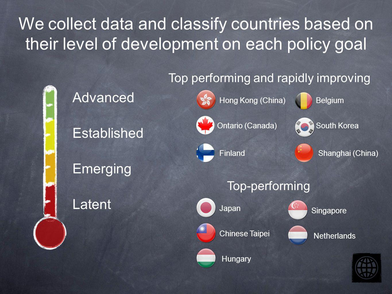 We collect data and classify countries based on their level of development on each policy goal Advanced Established Emerging Latent Top performing and rapidly improving Top-performing Hong Kong (China) Ontario (Canada) Finland Belgium South Korea Shanghai (China) Japan Chinese Taipei Hungary Singapore Netherlands