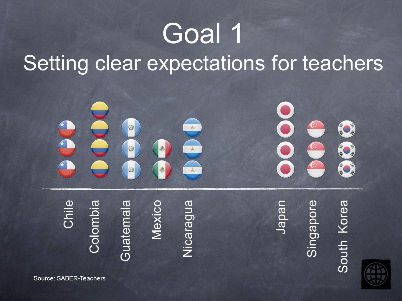 Chile Colombia Guatemala Mexico Nicaragua Japan Singapore South Korea Goal 1 Setting clear expectations for teachers Source: SABER-Teachers