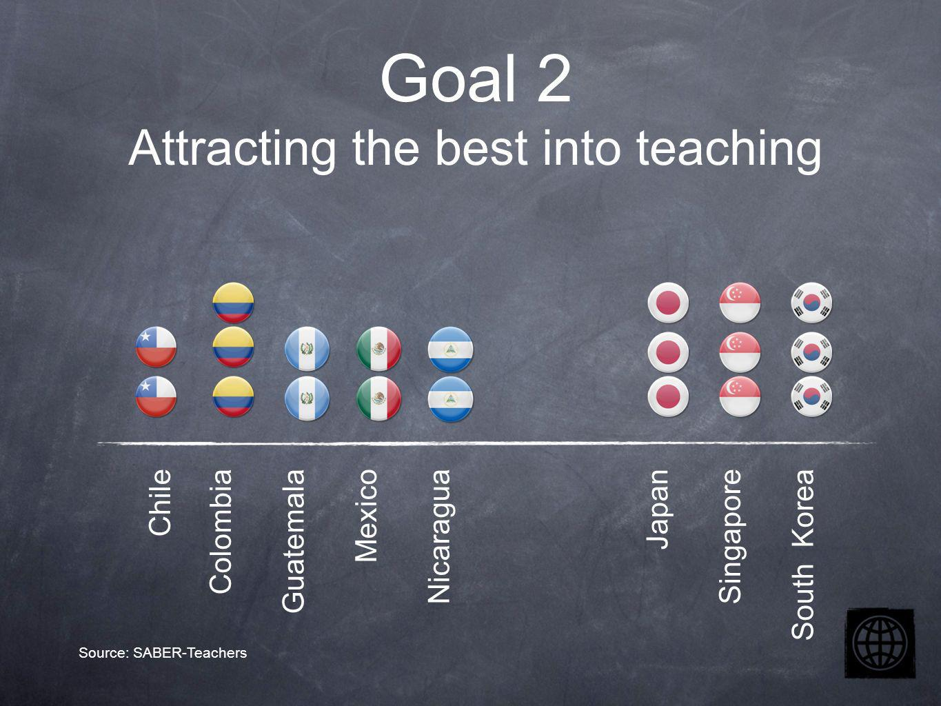 Chile Colombia Guatemala Mexico Nicaragua Japan Singapore South Korea Goal 2 Attracting the best into teaching Source: SABER-Teachers