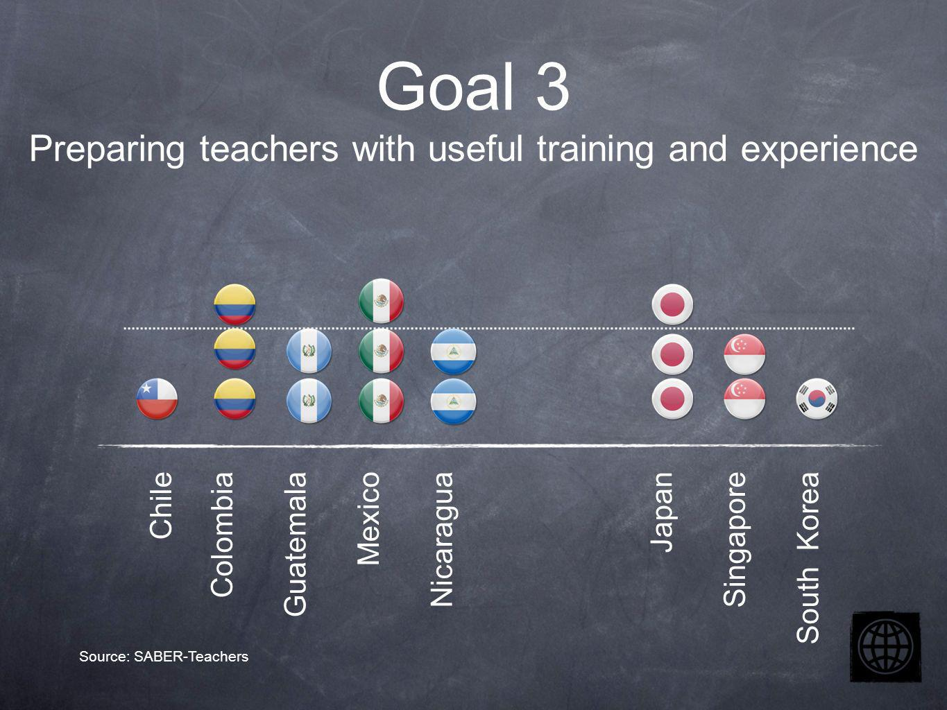Chile Colombia Guatemala Mexico Nicaragua Japan Singapore South Korea Goal 3 Preparing teachers with useful training and experience Source: SABER-Teachers