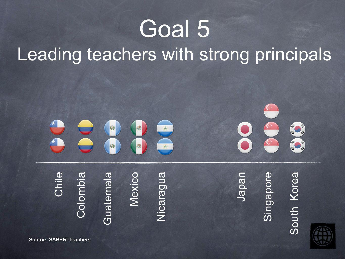 Chile Colombia Guatemala Mexico Nicaragua Japan Singapore South Korea Goal 5 Leading teachers with strong principals Source: SABER-Teachers