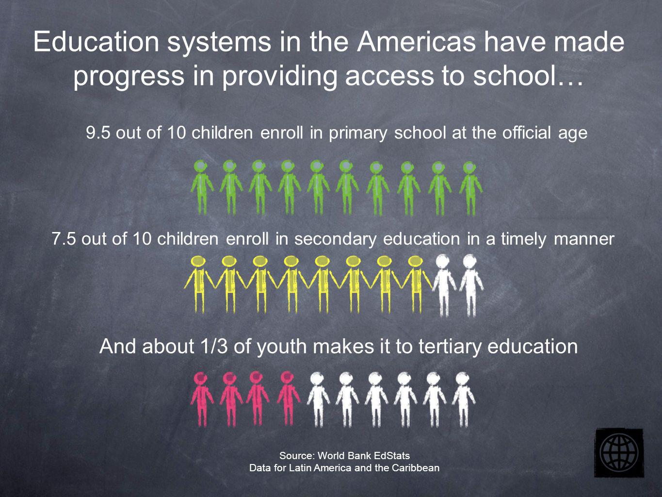 9.5 out of 10 children enroll in primary school at the official age 7.5 out of 10 children enroll in secondary education in a timely manner And about 1/3 of youth makes it to tertiary education Source: World Bank EdStats Data for Latin America and the Caribbean Education systems in the Americas have made progress in providing access to school…