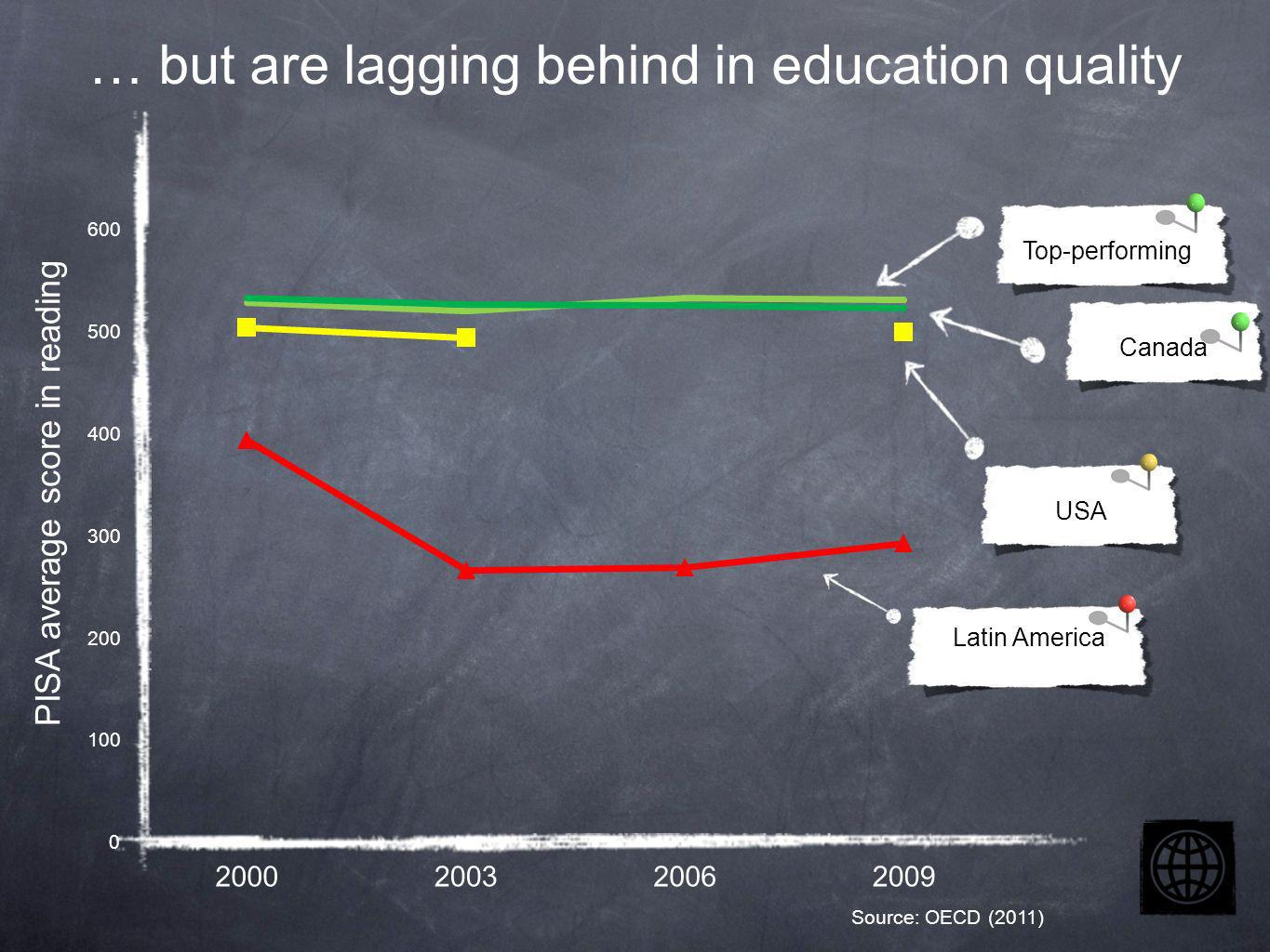 … but are lagging behind in education quality Latin America Top-performing USA Canada PISA average score in reading Source: OECD (2011)