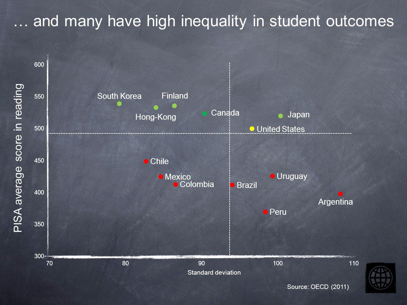 Evidence from developed & developing countries suggests good teaching matters Low SES Base Year1-2 Years3-4 Years Medium SES Base Year1-2 Years3-4 Years 229 236 238 241 248 254 In Chile, having at least three highly-rated teachers seems to close the achievement gap between low and middle SES students.