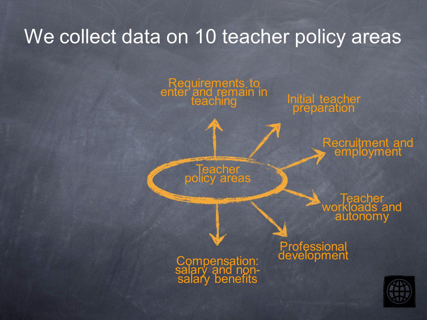 Teacher policy areas Requirements to enter and remain in teaching Initial teacher preparation Recruitment and employment Teacher workloads and autonomy Compensation: salary and non- salary benefits Professional development We collect data on 10 teacher policy areas