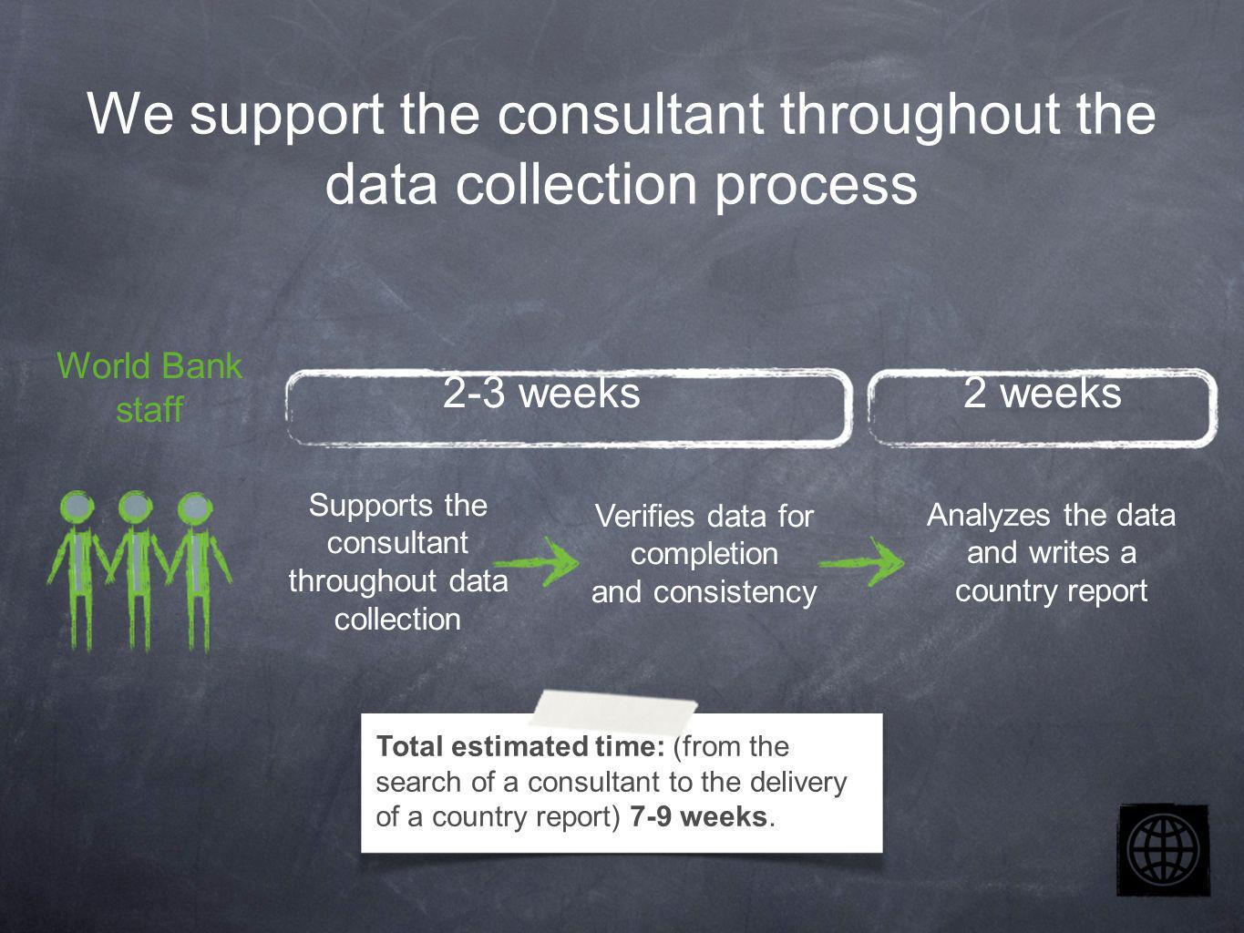 World Bank staff Supports the consultant throughout data collection Verifies data for completion and consistency Analyzes the data and writes a country report We support the consultant throughout the data collection process 2-3 weeks2 weeks Total estimated time: (from the search of a consultant to the delivery of a country report) 7-9 weeks.