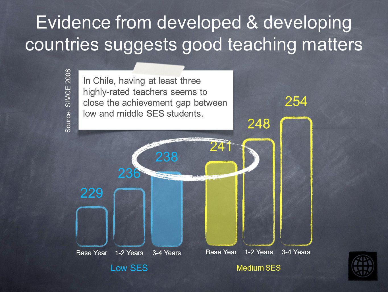Chile Colombia Guatemala Mexico Nicaragua Japan Singapore South Korea Goal 7 Supporting teachers to improve instruction Source: SABER-Teachers